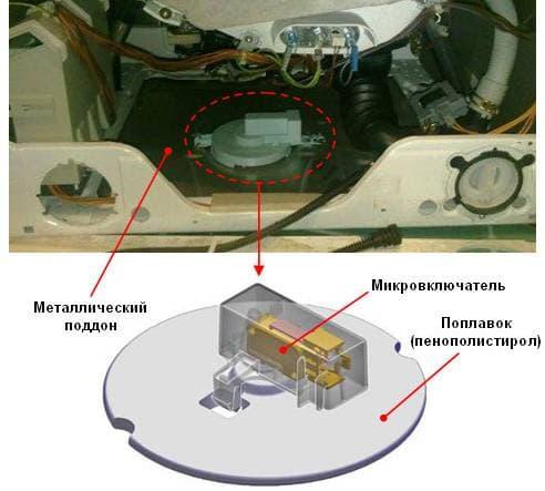 Система Аквастоп защиты корпуса от протечек установлена на дне стиральной машины