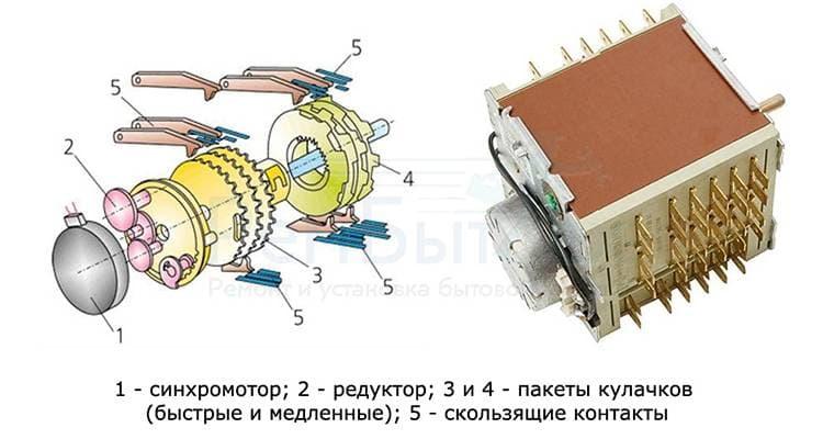 Схема устройства программатора стиральной машины