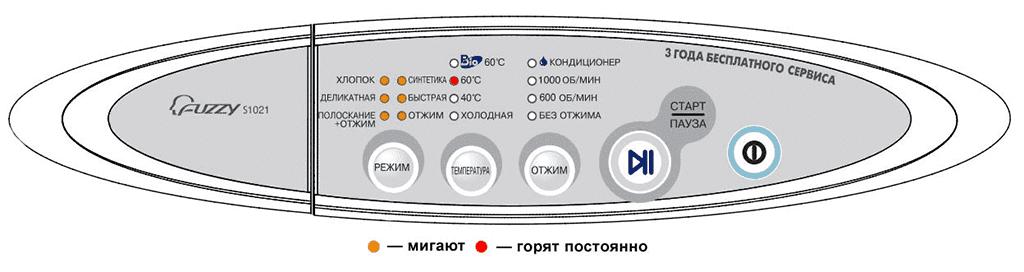 Код E4 или UE - ошибка дисбаланса на стиральной машине Samsung без экрана